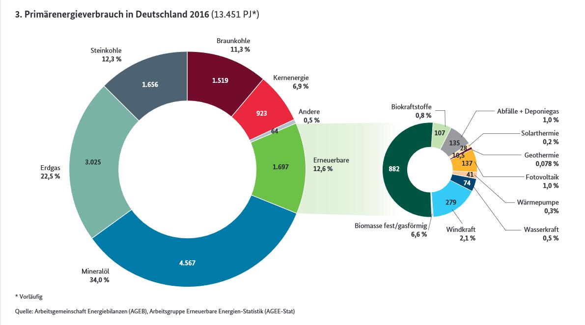 """Weniger als 1% der Energie für Deutschland stammen 2016 aus Fotovoltaik, die Hälfte der sogenannten """"Alternativen"""" sind verbrannte Wälder. Fortschritt und Klimaschutz? Hier jedenfalls nicht."""